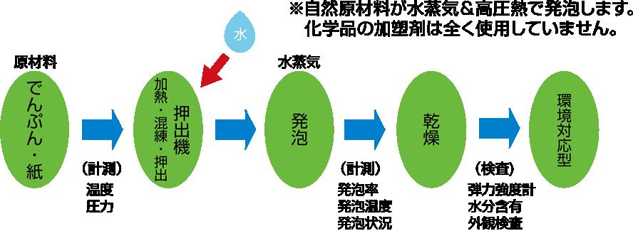 でんぷんや紙などの自然原材料が水蒸気&高圧熱で発砲します。化学品の可塑剤は全く使用していません。