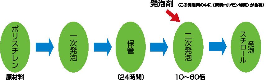 ポリスチレン等の原材料を基に発泡を行います。発泡剤の中に環境ホルモン物質が含有されています。